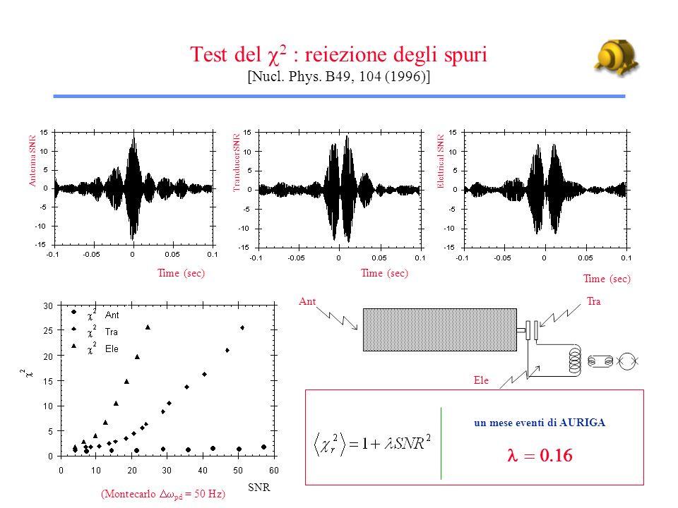 Test del  : reiezione degli spuri [Nucl. Phys. B49, 104 (1996)]